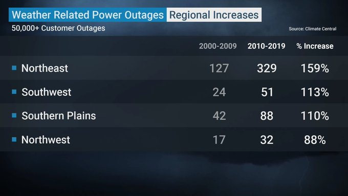 Preparing For, What To Do During and Surviving a Power Outage